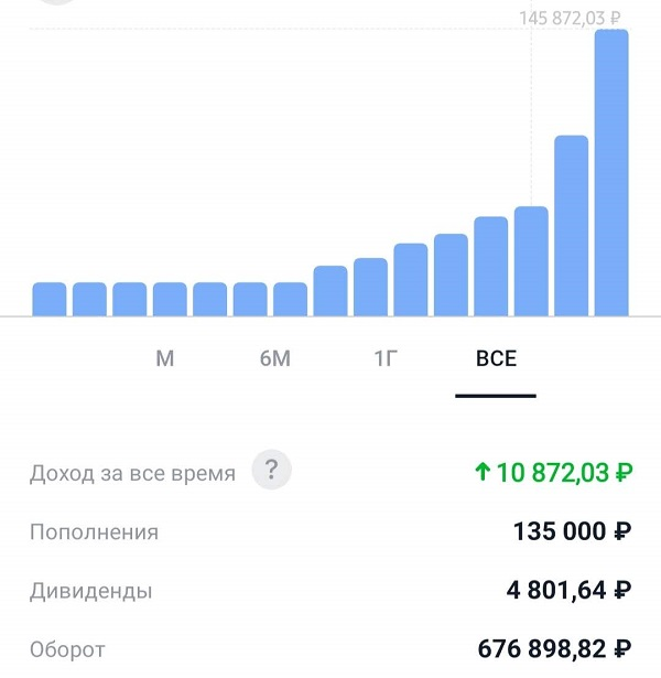 """Результаты инвестирования в приложении """"Тинькофф Инвестиции"""""""