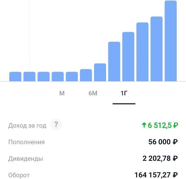 Динамика инвестиционного портфеля в Тинькофф Инвестициях