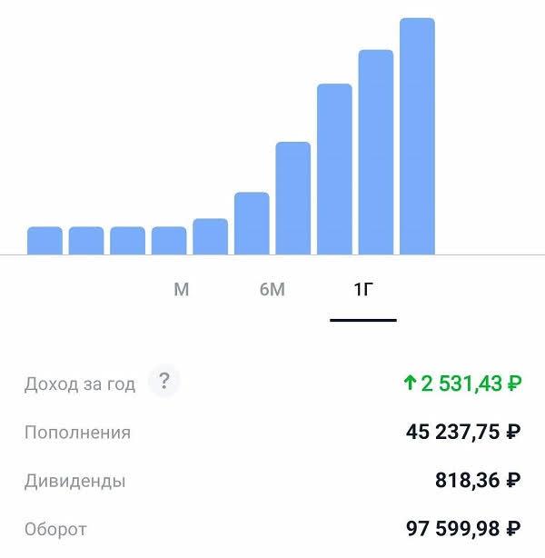 Результаты инвестирования в Тинькофф Инвестиции отзыв