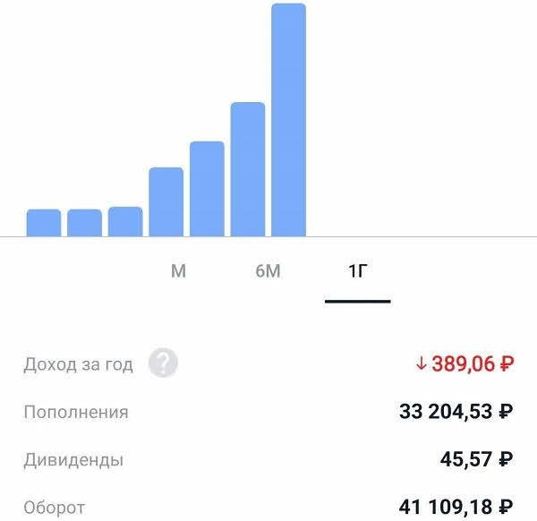 """Первые результаты инвестирования в """"Тинькофф Инвестиции"""""""